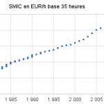 Evolution du SMIC de 1980 à 2012