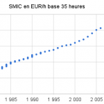 Evolution du SMIC de 1980 à 2012